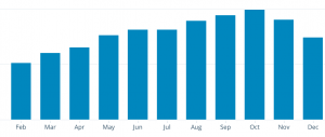 The Project Corner increasing visitors in 2015