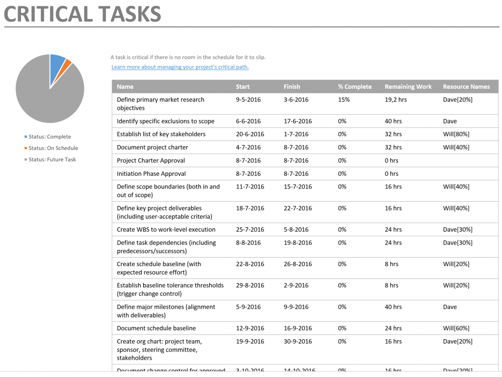 Critical Tasks Report longlist