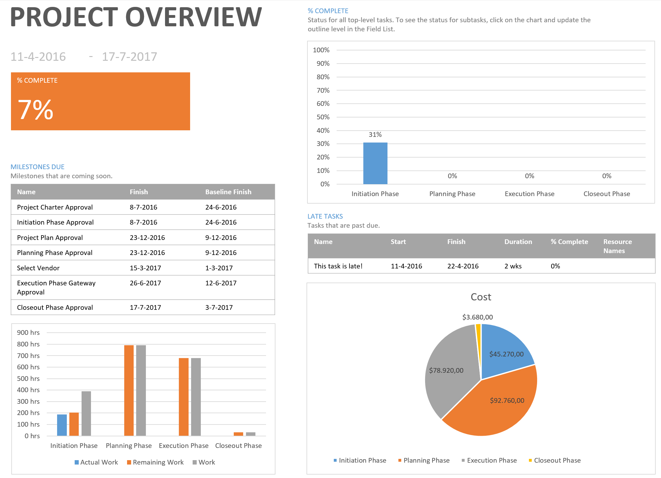 3 Favorite Microsoft Project Reports The Project Corner