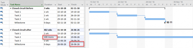 Example of Microsoft Project and closed circuit schedule