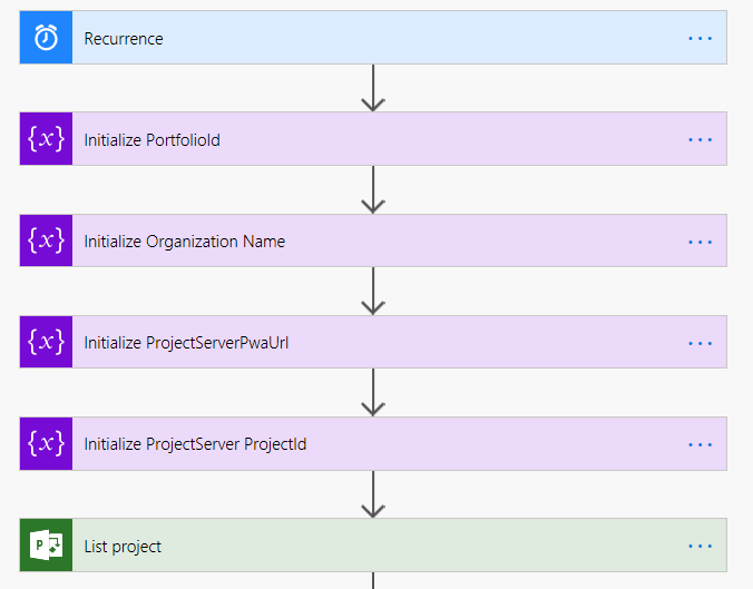 Microsoft Roadmap Flow detail 1
